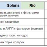 Цена ТО Solaris Rio Техцентр Сатон