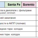 Цена ТО Santa Fe Sorento Техцентр Сатон