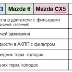 Цена ТО Mazda 3 6 CX5 Техцентр Сатон