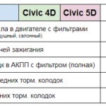 Цена ТО Civic 4D Civic 5D Техцентр Сатон