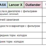 Цена ТО ASX Lancer X Outlander Техцентр Сатон