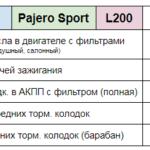 Цена ТО Pajero Sport L200 Техцентр Сатон