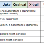 Цена ТО Juke Qashqai X-Trail Техцентр Сатон