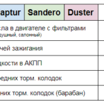 Цена ТО Kaptur Sandero Duster Техцентр Сатон