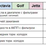 Цена ТО Octavia Golf Jetta Техцентр Сатон