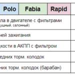Цена ТО Polo Fabia Rapid Техцентр Сатон