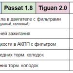 Цена ТО Passat 1.8 Tiguan 2.0 Техцентр Сатон