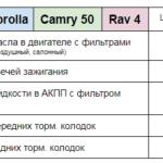 Цена ТО Corolla Camry50 Rav4 Техцентр Сатон