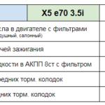 Цена ТО BMW X5 e70 3.5i