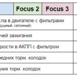 Цена ТО Focus 2 Focus 3